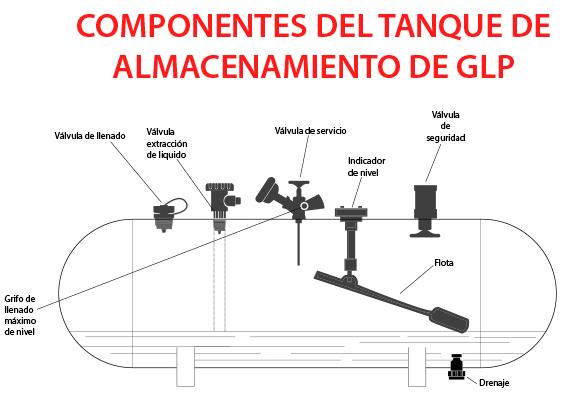 Tanque Industrial de GLP